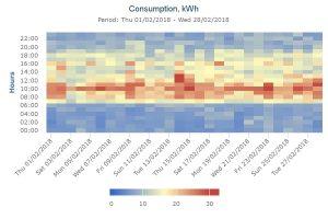 Enerteq energy heat map